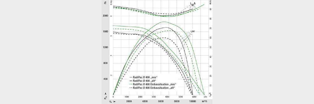 ProductNews Messung der Energieeffizienz von Ventilatorsystemen