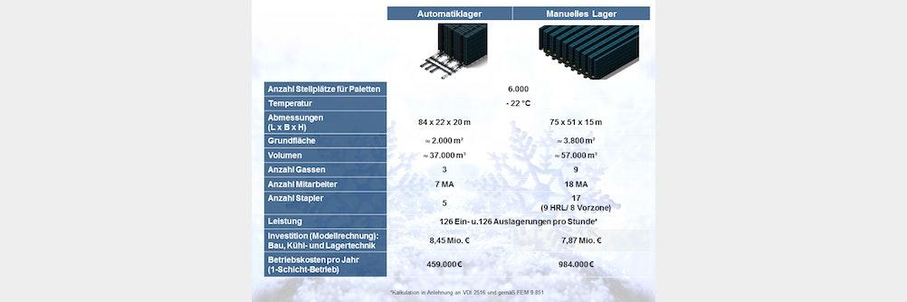 Tiefkühllager: automatisch oder manuell?