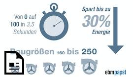 #ProductNews EC-Trommelläufer-Ventilator mit hoher Leistungsdichte