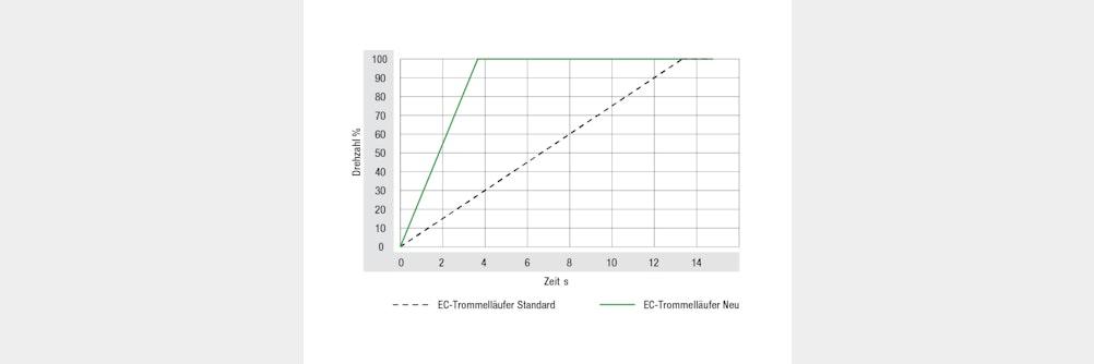 ProductNews Ideal für den Einsatz in Personenschleusen - EC-Trommelläufer-Vent