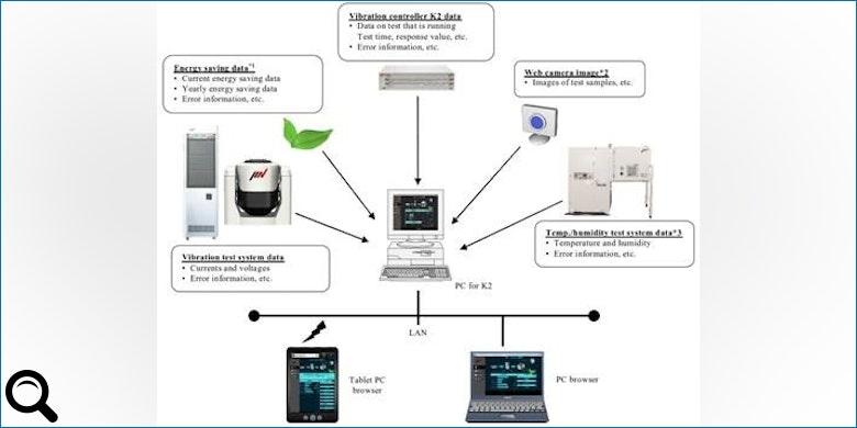 """Neue Software """"System Monitor"""" ermöglicht Fernüberwachung des Versuchs"""