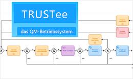 TRUSTee – Prozesse im Unternehmen QM-konform digitalisieren und automatisieren