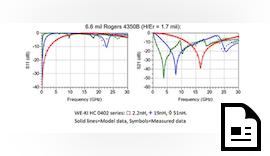 Kooperation von Würth Elektronik eiSos und Modelithics