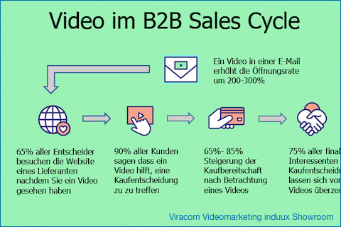 Customer Journey oder Sales Cycle- was kann Video im #B2B?