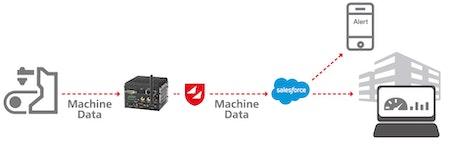Salesforce Productivity Boost - Prozesse vom Sensor bis zum Payment optimieren