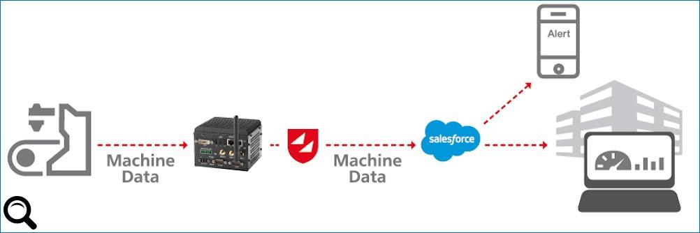 #Salesforce Productivity Boost - #Prozesse vom #Sensor bis zum Payment optimieren
