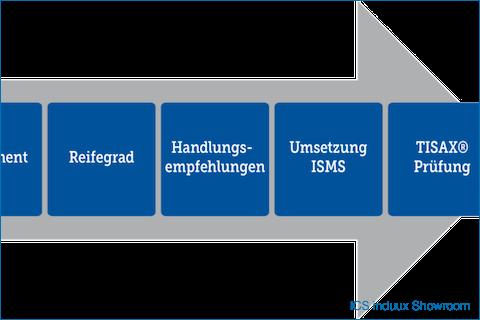 #TISAX #Webinar: #Daten schützen und Aufträge sichern