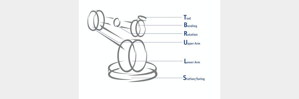 SLURBT ⚡ die Achsen eines Roboters