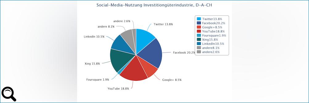 """Das Netz der Industrie: """"Die Branche braucht ein eigenes Social Network"""""""