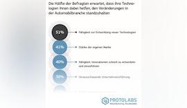 The Innovation Race - Protolabs Report aus der europäischen Automobilbranche