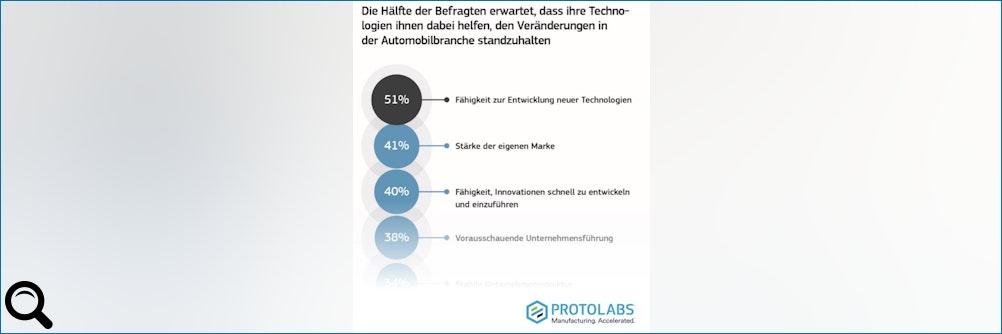 The #Innovation Race - Protolabs Report aus der europäischen #Automobilbranche
