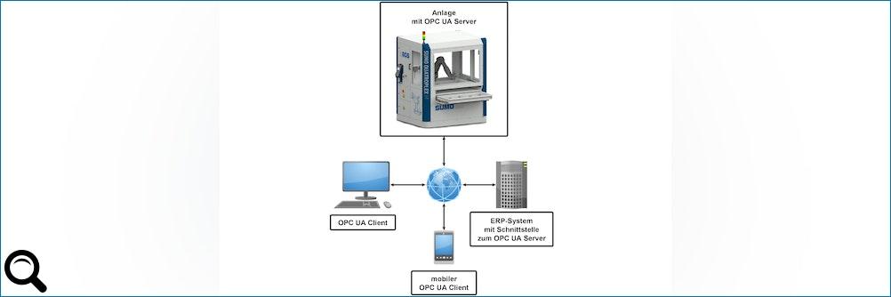 #Automation meets #ERP mit OPC UA