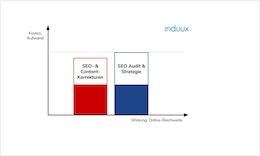 #SEOAudit - Die Basis für #B2B #OnlineReichweite