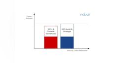 SEO Audit - Die Basis für B2B Online-Reichweite