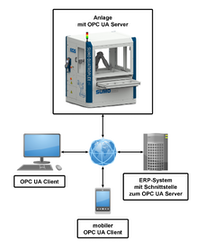 Datenaustausch zwischen Automationsanlagen und ERP-Systemen mit OPC UA