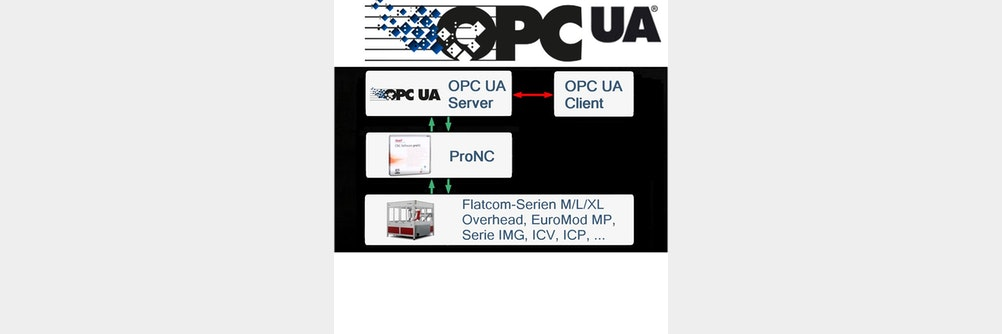 #OPC #UA-SERVER VON #ISEL