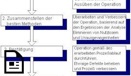 Toyota Produktionssystem (TPS)