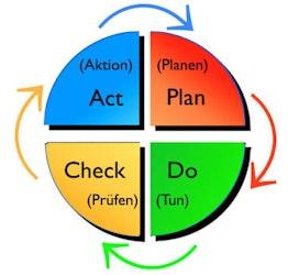 Kaizen (Kontinuierlicher Verbesserungsprozess, KVP)