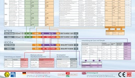 ATEX / IECEx Kennzeichnungen