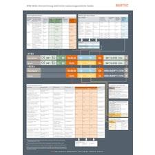ATEX/IECEx-Kennzeichnung elektrischer explosionsgeschützter Geräte
