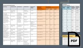 NEC-Kennzeichnung elektrischer Geräte