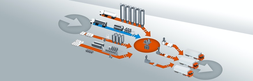 AZO - Der zuverlässige Partner für die Automation Ihrer Rohstoffe und Prozesse