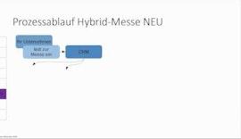 Hybrid-Messe-Prozessablauf kurz erklärt